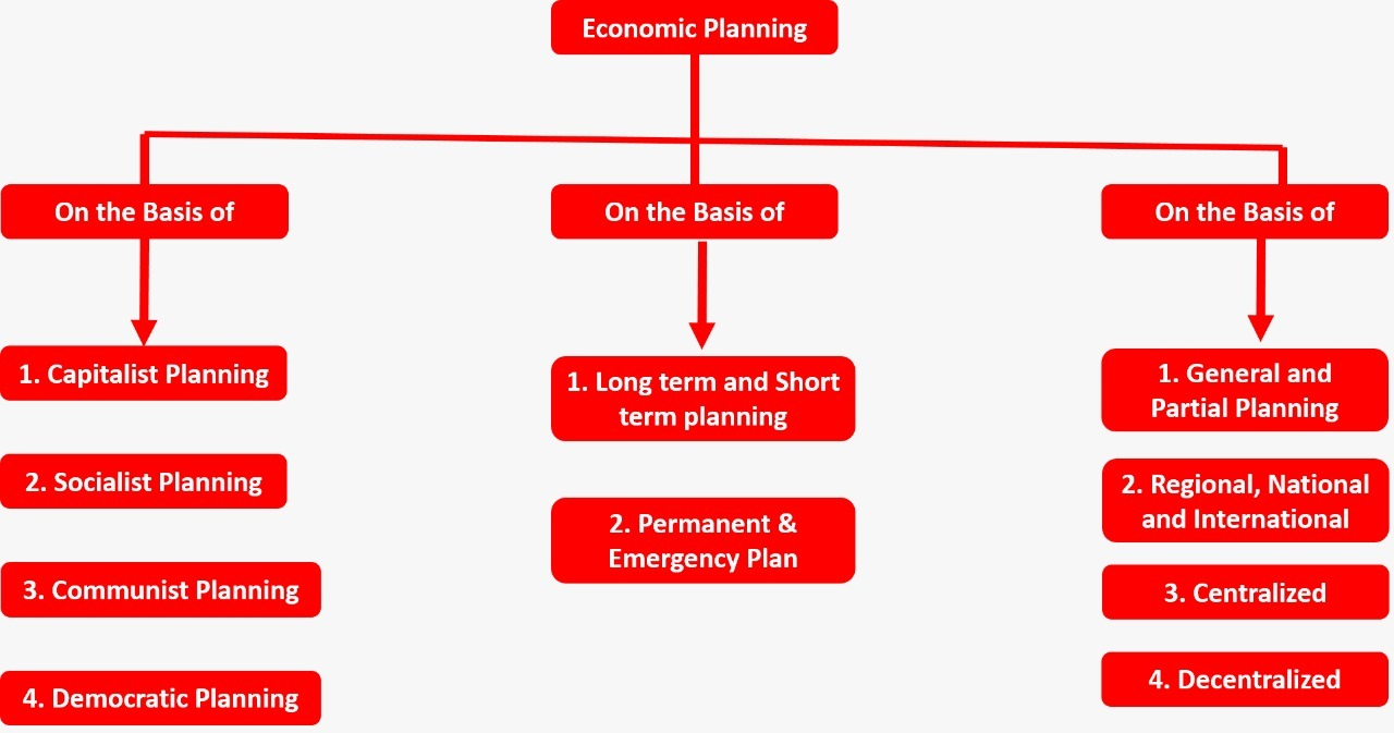 Economic Planning - Meaning, Features, Objectives