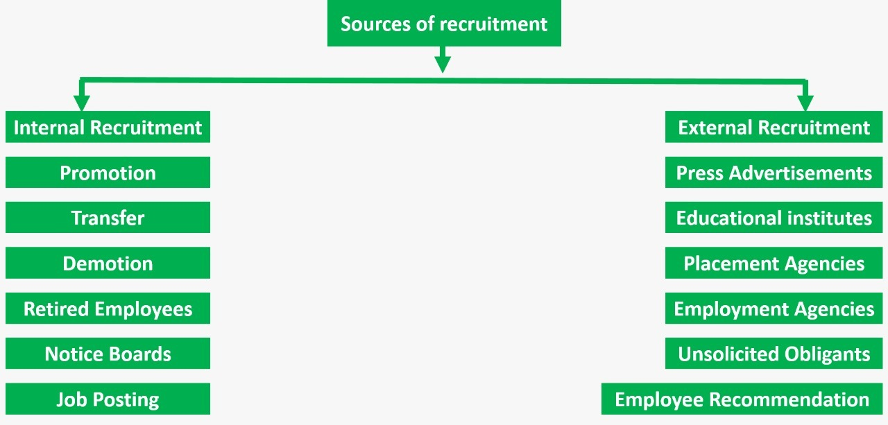 Sources of Recruitment can be categorized into internal and external forms.
